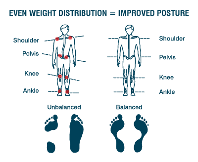 Training and Posture Pro Clinic